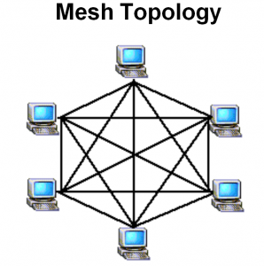 Image result for mesh topology